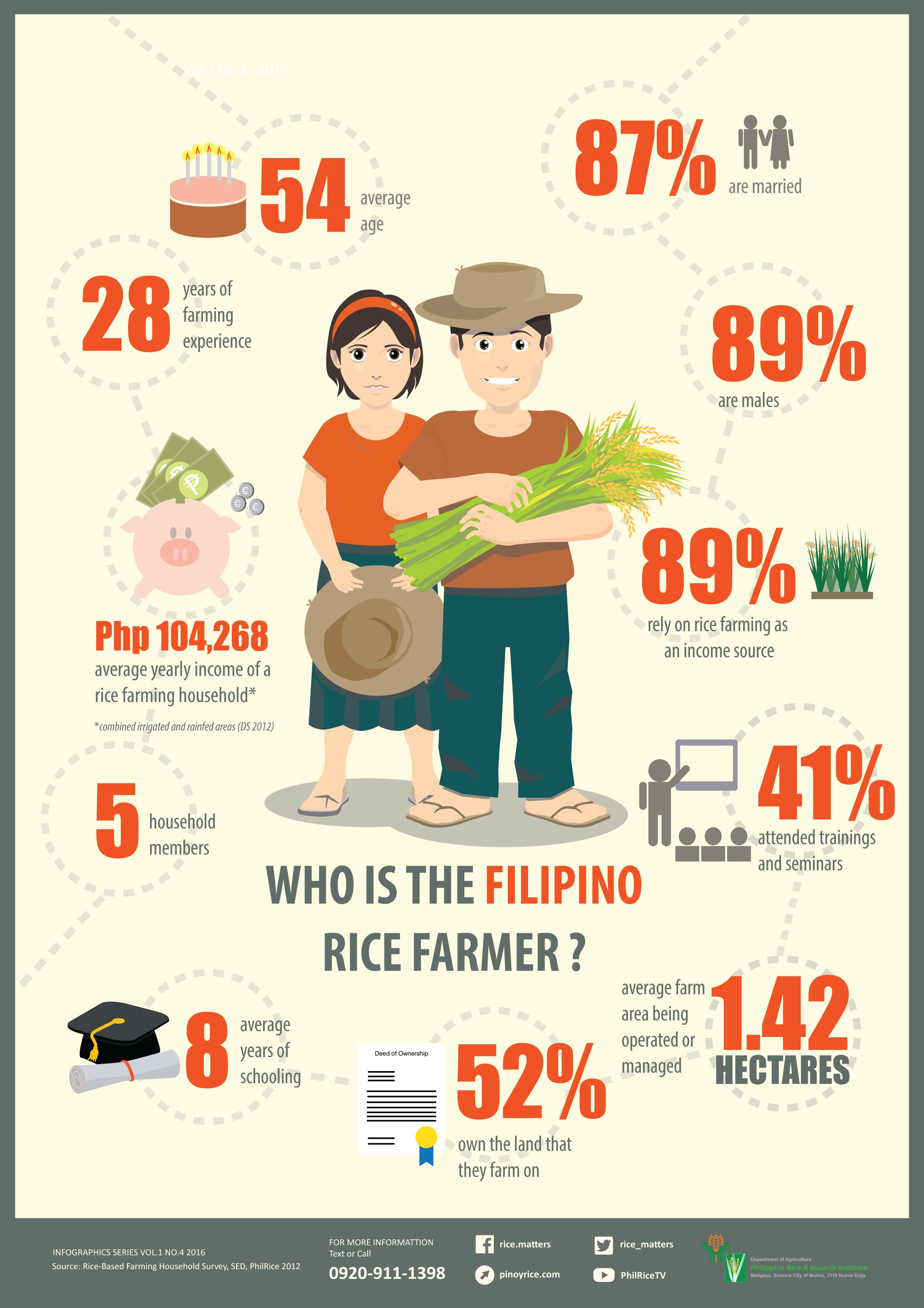The-Filipino-Rice-Farmer_A4 Vol1No4