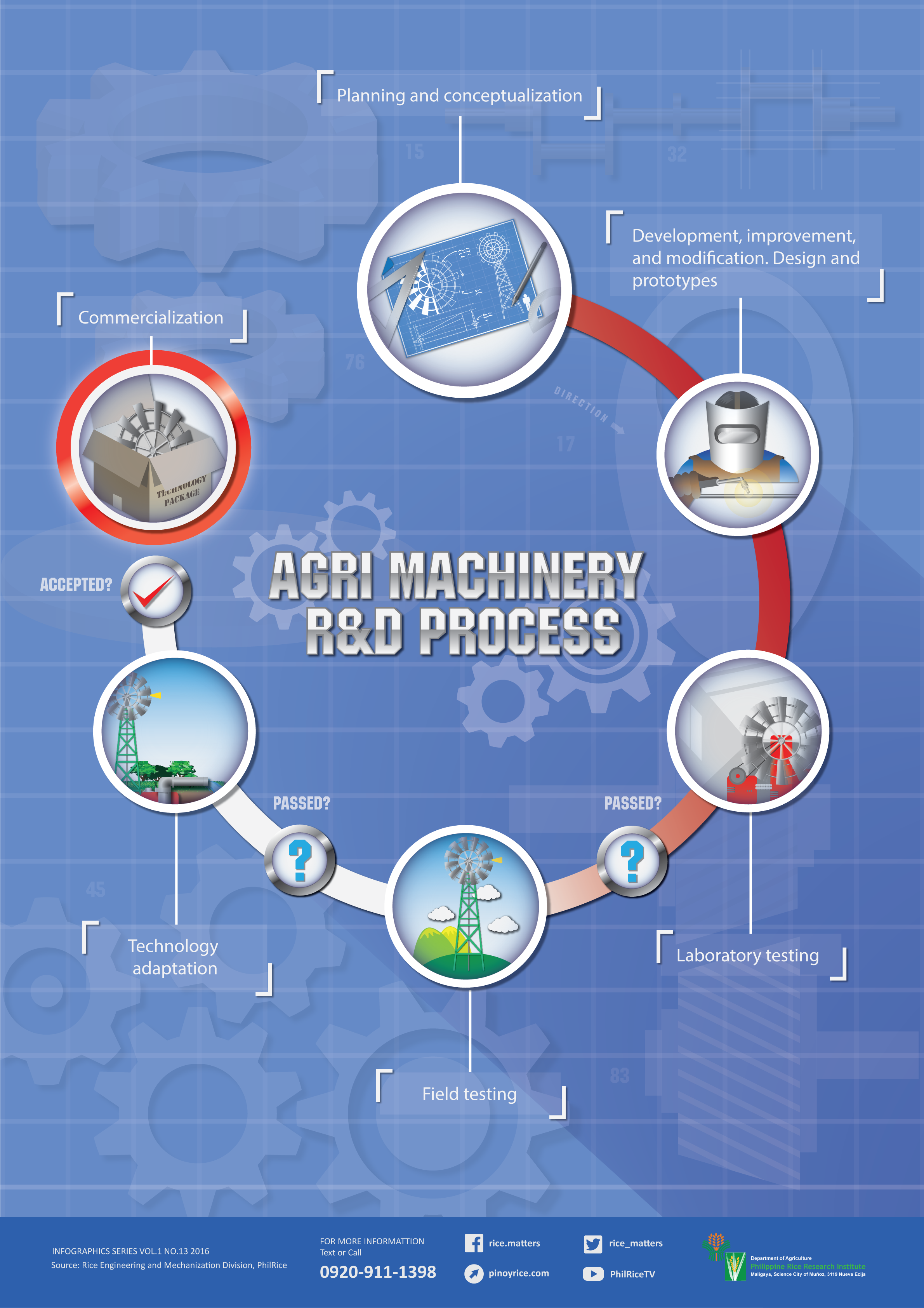 AgriMachinery-R&D